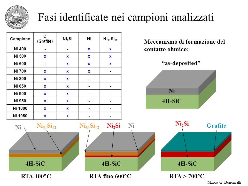 Marco G. Bonomelli Campione C (Grafite) Ni 2 SiNiNi 31 Si 12 Ni 400--xx Ni 500xxxx Ni 600-xxx Ni 700xxx- Ni 800xx-- Ni 850xx-- Ni 900xx-- Ni 950xx-- N