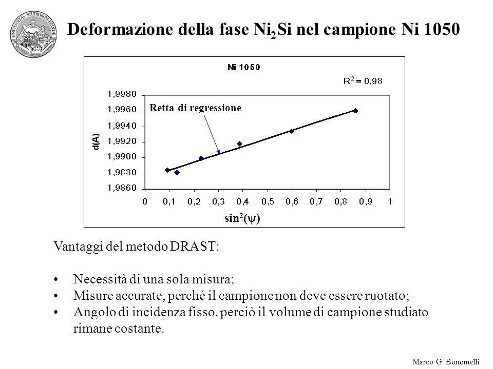 Marco G. Bonomelli Deformazione della fase Ni 2 Si nel campione Ni 1050 sin 2 (ψ) Vantaggi del metodo DRAST: Necessità di una sola misura; Misure accu