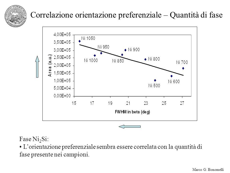 Marco G. Bonomelli Correlazione orientazione preferenziale – Quantità di fase Fase Ni 2 Si: Lorientazione preferenziale sembra essere correlata con la