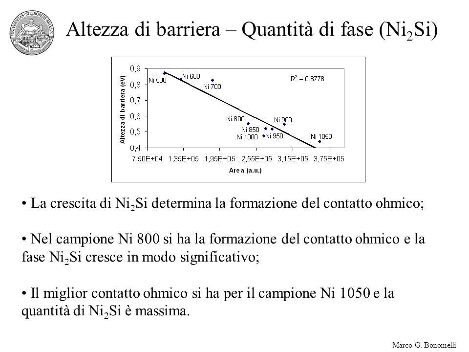 Marco G. Bonomelli Altezza di barriera – Quantità di fase (Ni 2 Si) La crescita di Ni 2 Si determina la formazione del contatto ohmico; Nel campione N