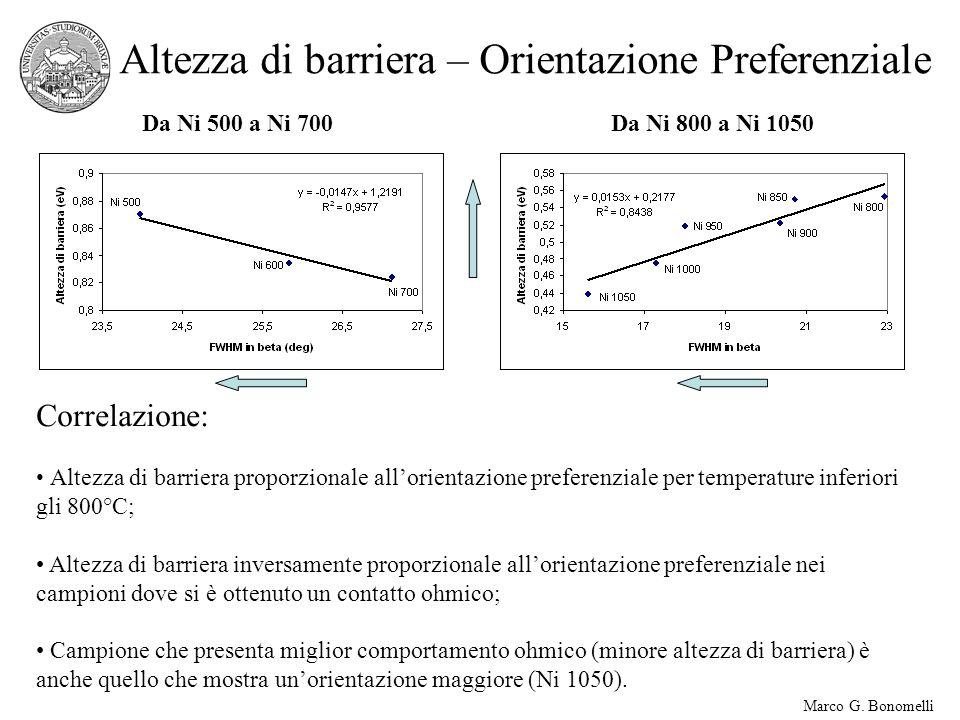 Marco G. Bonomelli Altezza di barriera – Orientazione Preferenziale Da Ni 500 a Ni 700Da Ni 800 a Ni 1050 Correlazione: Altezza di barriera proporzion