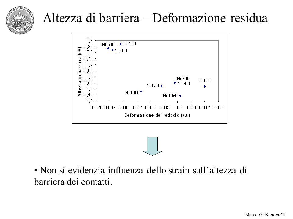 Marco G. Bonomelli Altezza di barriera – Deformazione residua Non si evidenzia influenza dello strain sullaltezza di barriera dei contatti.