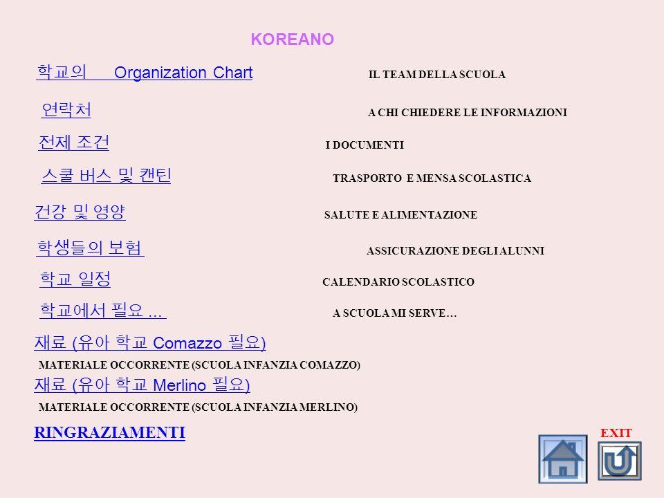 Organization Chart Organization Chart IL TEAM DELLA SCUOLA A CHI CHIEDERE LE INFORMAZIONI KOREANO I DOCUMENTI TRASPORTO E MENSA SCOLASTICA SALUTE E AL