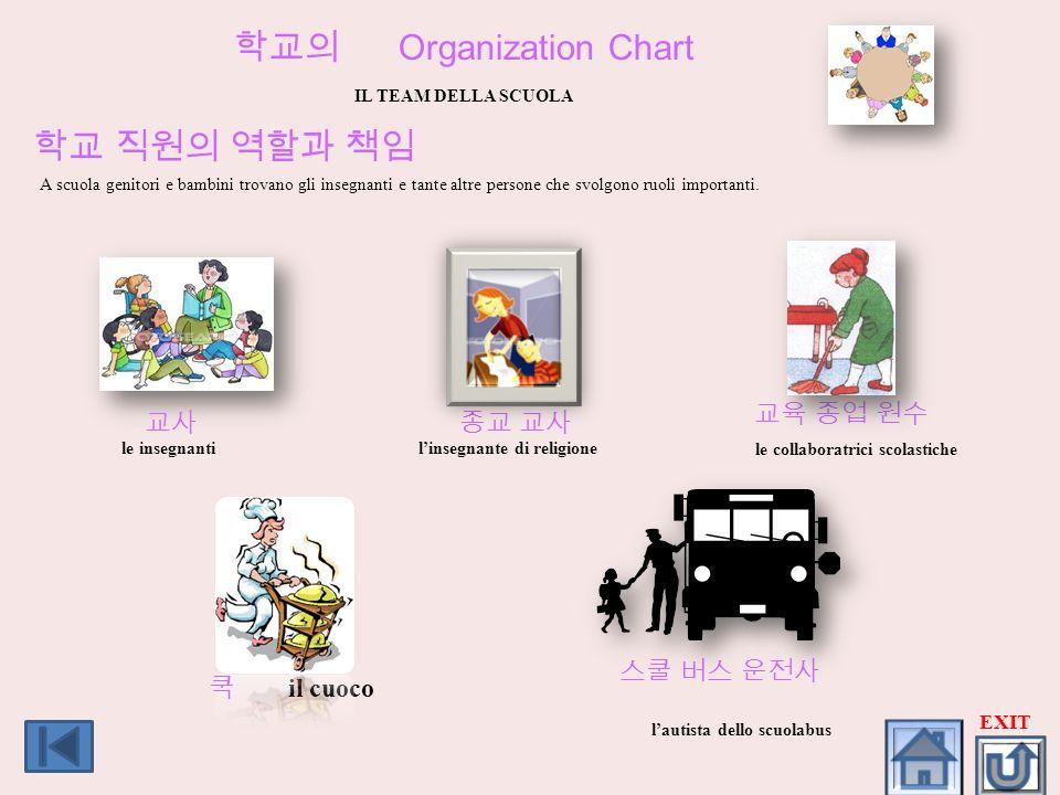 Organization Chart IL TEAM DELLA SCUOLA A scuola genitori e bambini trovano gli insegnanti e tante altre persone che svolgono ruoli importanti. le ins