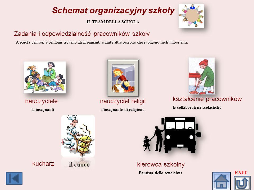 Schemat organizacyjny szkoły IL TEAM DELLA SCUOLA Zadania i odpowiedzialność pracowników szkoły A scuola genitori e bambini trovano gli insegnanti e t
