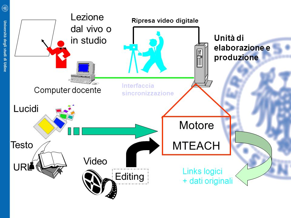 MTeach real-time production system Visual supports Live lecture recording Video stream Teachers console Synchronization events Animated screen capture MTLDL schema Media clips Synchronized MTLDL schema Video post-production (if required) Edited media clips MTeach compiler (for target platform) Executable multimedia product Ambiente di produzione MTeach