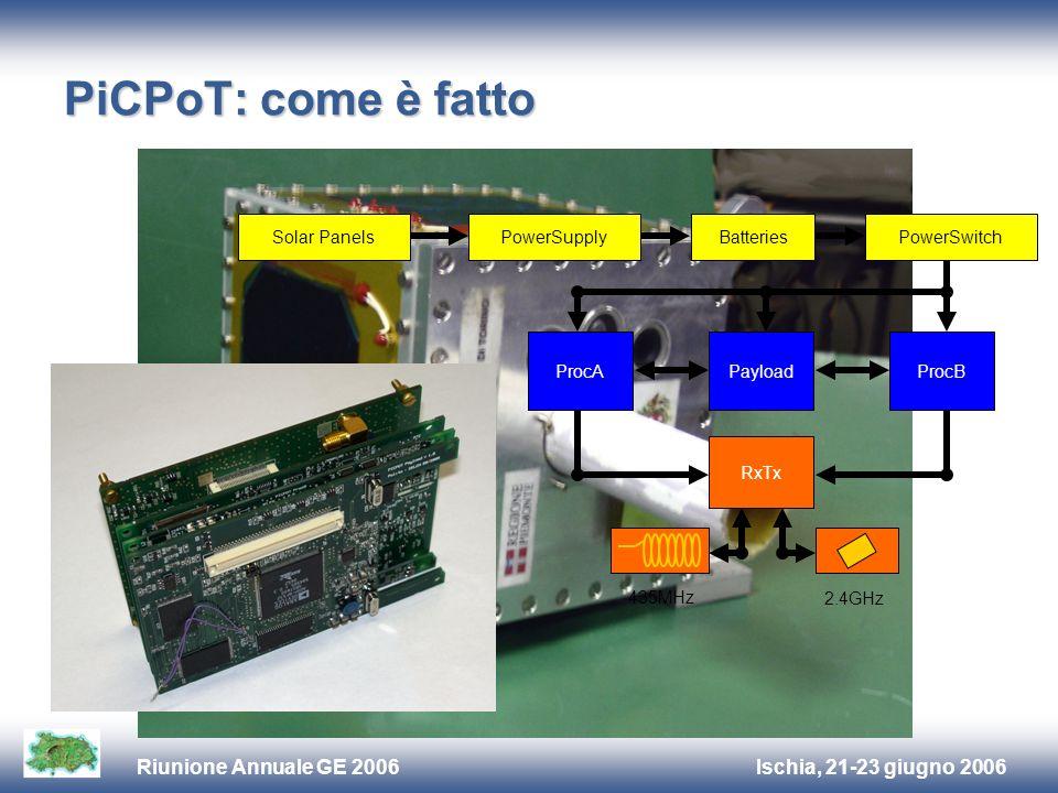 Ischia, 21-23 giugno 2006Riunione Annuale GE 2006 PiCPoT: come è fatto Solar PanelsPowerSupplyBatteriesPowerSwitch PayloadProcB RxTx 435MHz 2.4GHz ProcA