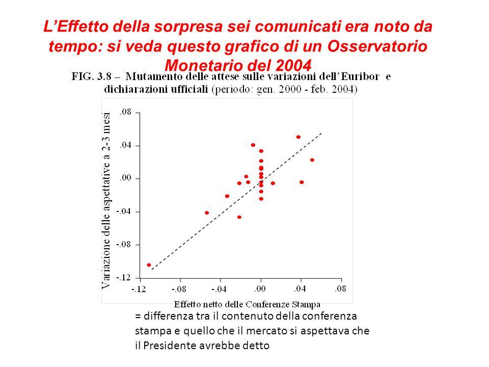 LEffetto della sorpresa sei comunicati era noto da tempo: si veda questo grafico di un Osservatorio Monetario del 2004 = differenza tra il contenuto della conferenza stampa e quello che il mercato si aspettava che il Presidente avrebbe detto