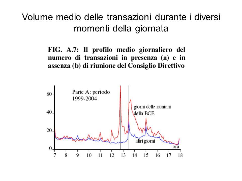 Volume medio delle transazioni durante i diversi momenti della giornata