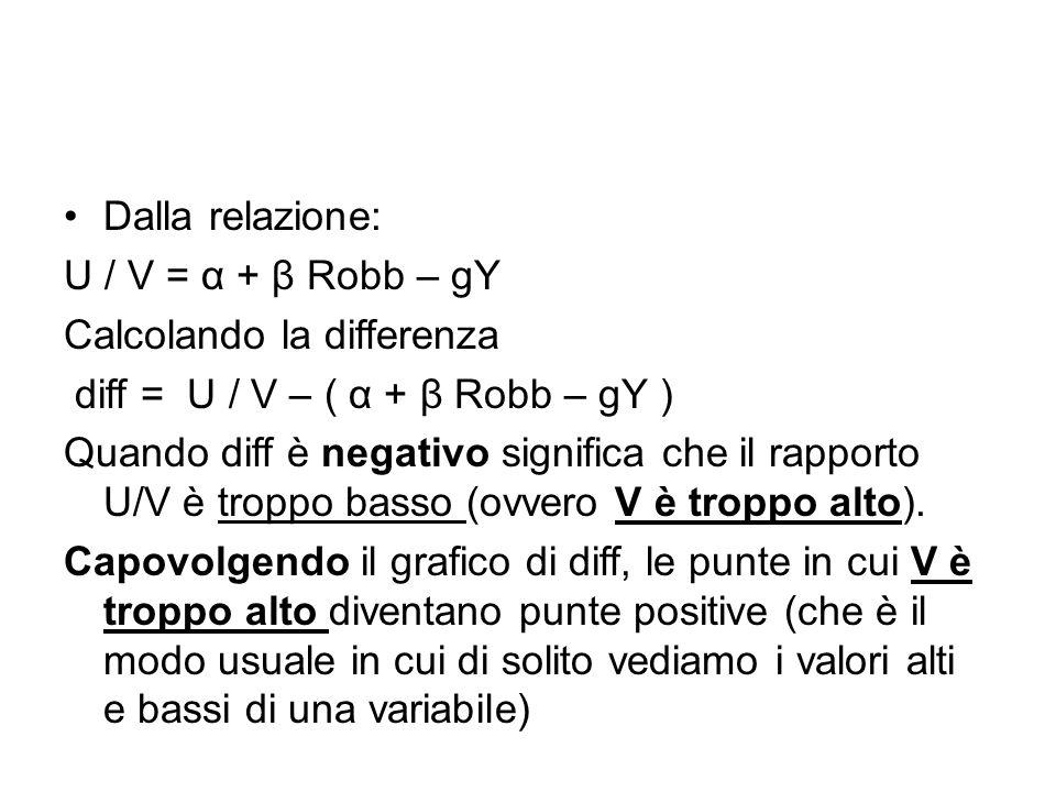 Dalla relazione: U / V = α + β Robb – gY Calcolando la differenza diff = U / V – ( α + β Robb – gY ) Quando diff è negativo significa che il rapporto U/V è troppo basso (ovvero V è troppo alto).
