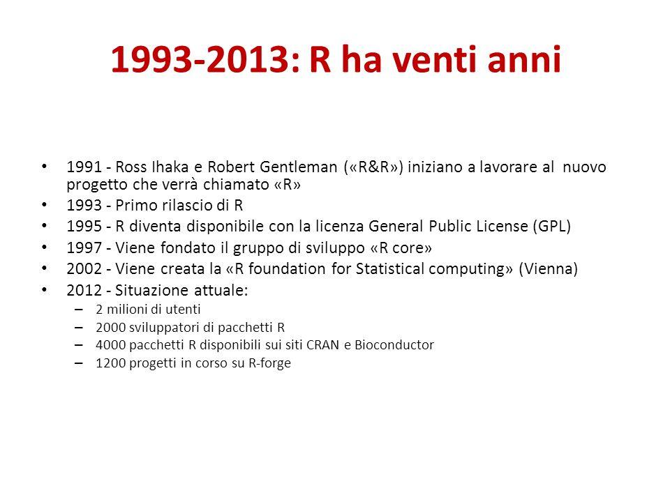 1993-2013: R ha venti anni 1991 - Ross Ihaka e Robert Gentleman («R&R») iniziano a lavorare al nuovo progetto che verrà chiamato «R» 1993 - Primo rilascio di R 1995 - R diventa disponibile con la licenza General Public License (GPL) 1997 - Viene fondato il gruppo di sviluppo «R core» 2002 - Viene creata la «R foundation for Statistical computing» (Vienna) 2012 - Situazione attuale: – 2 milioni di utenti – 2000 sviluppatori di pacchetti R – 4000 pacchetti R disponibili sui siti CRAN e Bioconductor – 1200 progetti in corso su R-forge