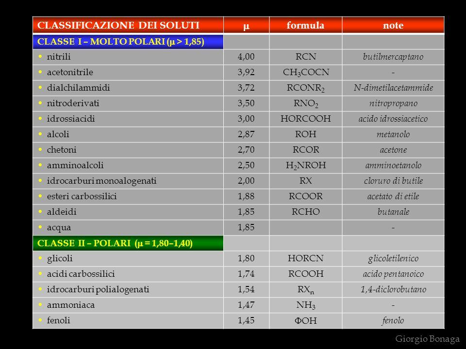 Giorgio Bonaga CLASSIFICAZIONE DEI SOLUTI formulanote CLASSE I – MOLTO POLARI ( > 1,85) nitrili4,00RCN butilmercaptano acetonitrile3,92CH 3 COCN - dia