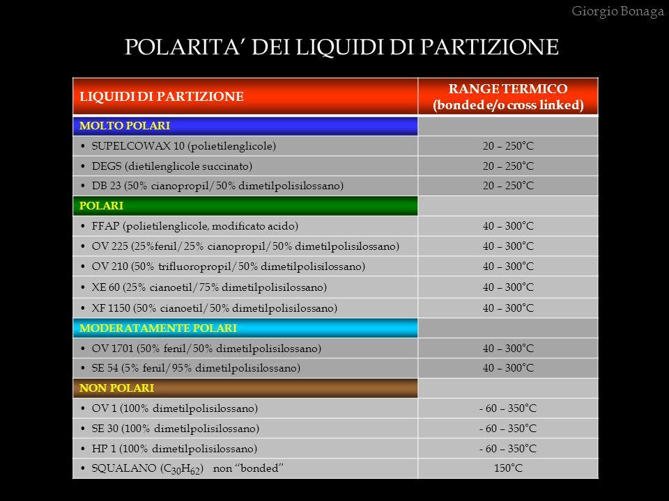 POLARITA DEI LIQUIDI DI PARTIZIONE Giorgio Bonaga LIQUIDI DI PARTIZIONE RANGE TERMICO (bonded e/o cross linked) MOLTO POLARI SUPELCOWAX 10 (polietilen
