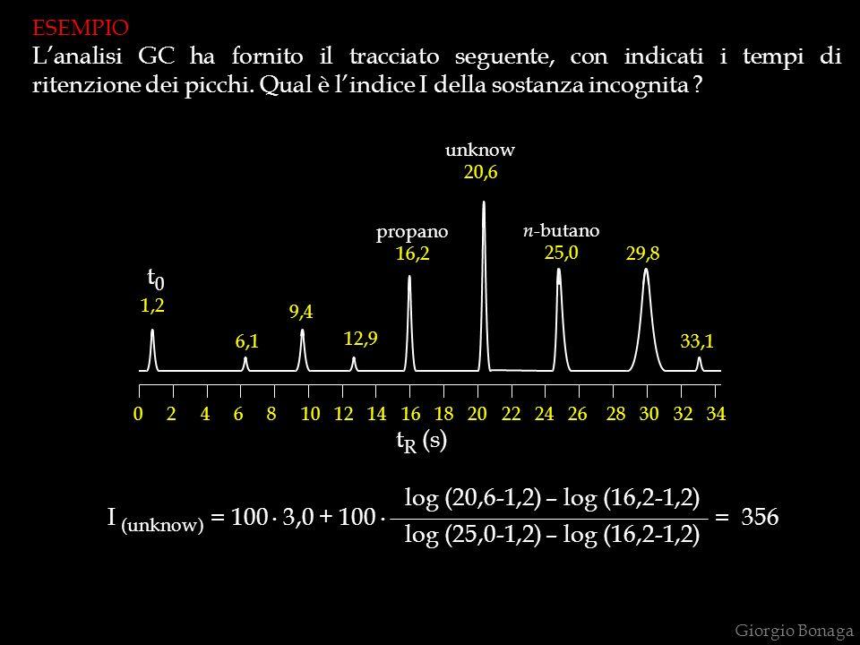 Giorgio Bonaga 0 2 4 6 8 10 12 14 16 18 20 22 24 26 28 30 32 34 t R (s) 1,2 6,1 9,4 12,9 propano 16,2 n -butano 25,0 29,8 33,1 unknow 20,6 t0t0 I (unk