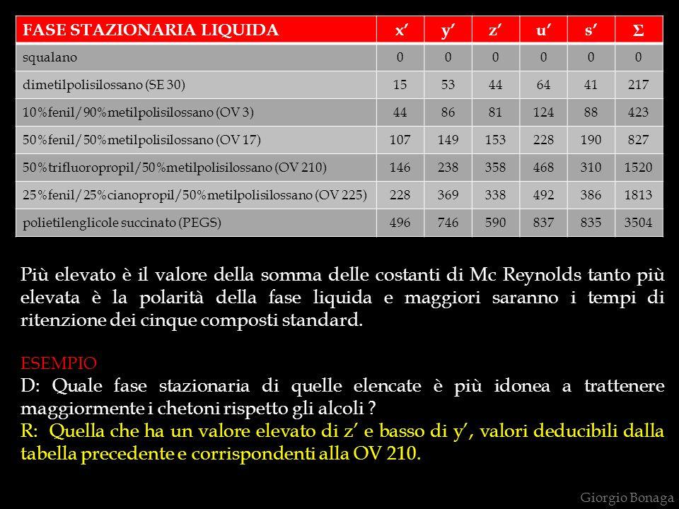 Giorgio Bonaga FASE STAZIONARIA LIQUIDA xyzus Σ squalano000000 dimetilpolisilossano (SE 30)1553446441217 10%fenil/90%metilpolisilossano (OV 3)44868112