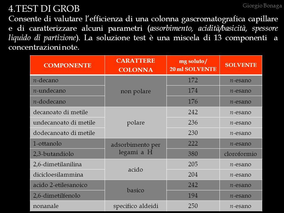 4.TEST DI GROB Consente di valutare lefficienza di una colonna gascromatografica capillare e di caratterizzare alcuni parametri ( assorbimento, acidit