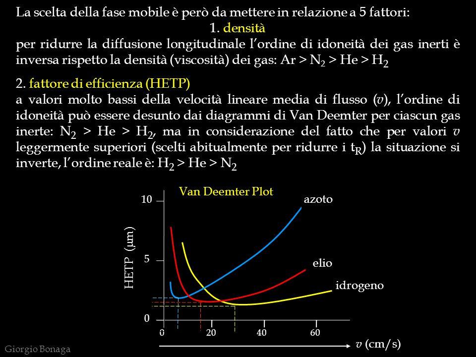 La scelta della fase mobile è però da mettere in relazione a 5 fattori: 1. densità per ridurre la diffusione longitudinale lordine di idoneità dei gas