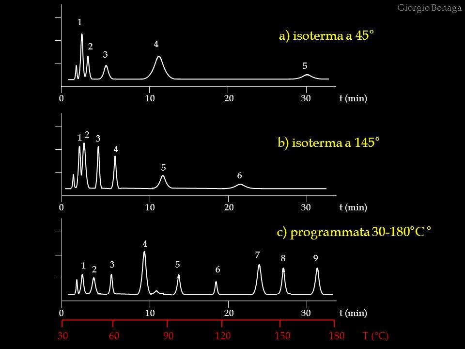 b) isoterma a 145° a) isoterma a 45° 1 2 3 4 5 1 2 3 4 5 6 c) programmata 30-180°C ° 1 2 3 4 5 6 7 89 30 60 90 120 150 180 T (°C) 0 10 20 30 t (min) G