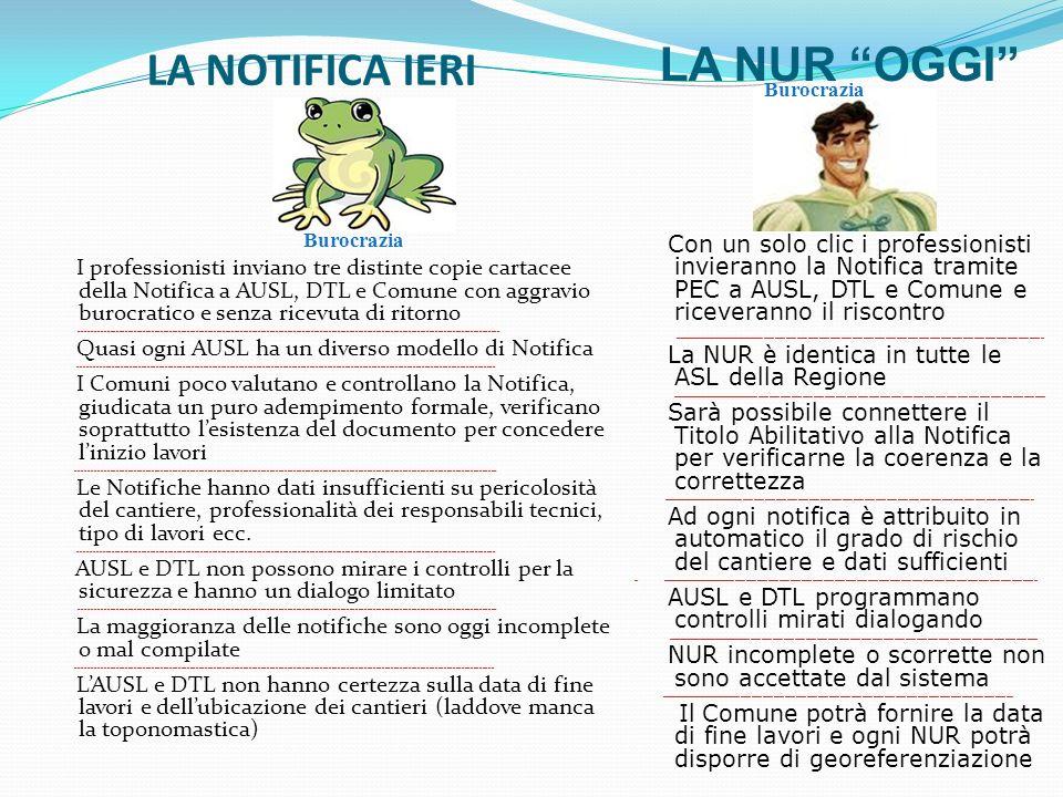LA NOTIFICA IERI I professionisti inviano tre distinte copie cartacee della Notifica a AUSL, DTL e Comune con aggravio burocratico e senza ricevuta di