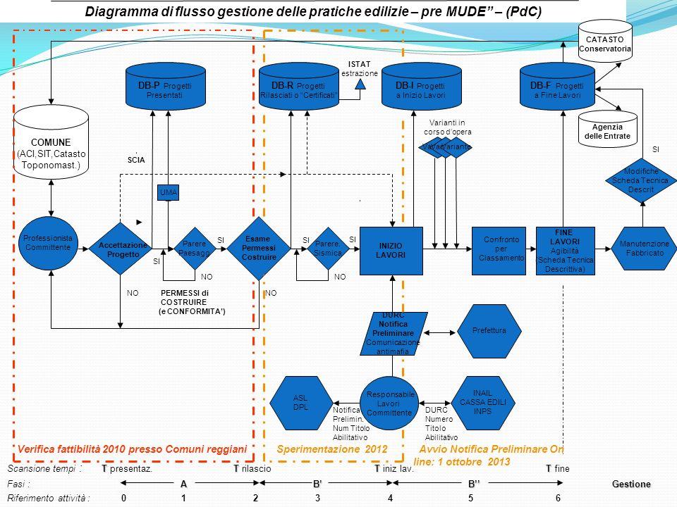 Professionista Committente Esame Permessi Costruire DB-P Progetti Presentati DB-R Progetti Rilasciati o Certificati INIZIO LAVORI DB-I Progetti a Iniz