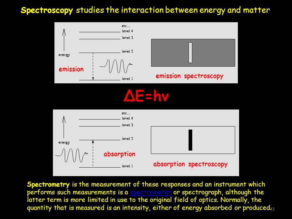 emission emission spectroscopy absorption absorption spectroscopy ΔΕ=hν Spectrometry is the measurement of these responses and an instrument which per