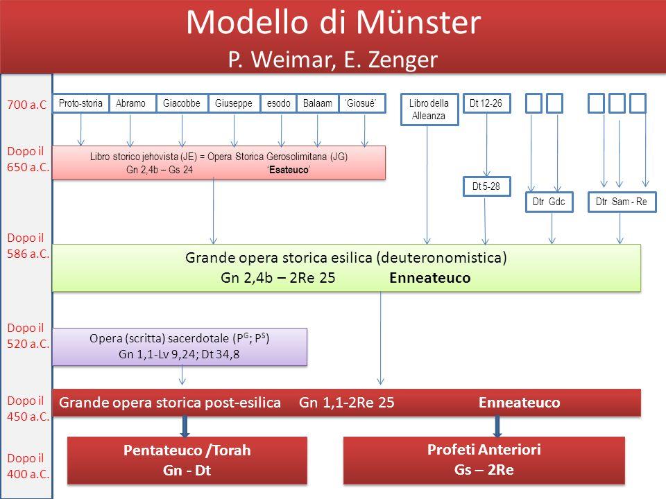 Modello di Münster P. Weimar, E. Zenger 700 a.C Proto-storiaGiosuèBalaamesodoGiuseppeGiacobbeAbramoLibro della Alleanza Dt 12-26 Dopo il 650 a.C. Libr