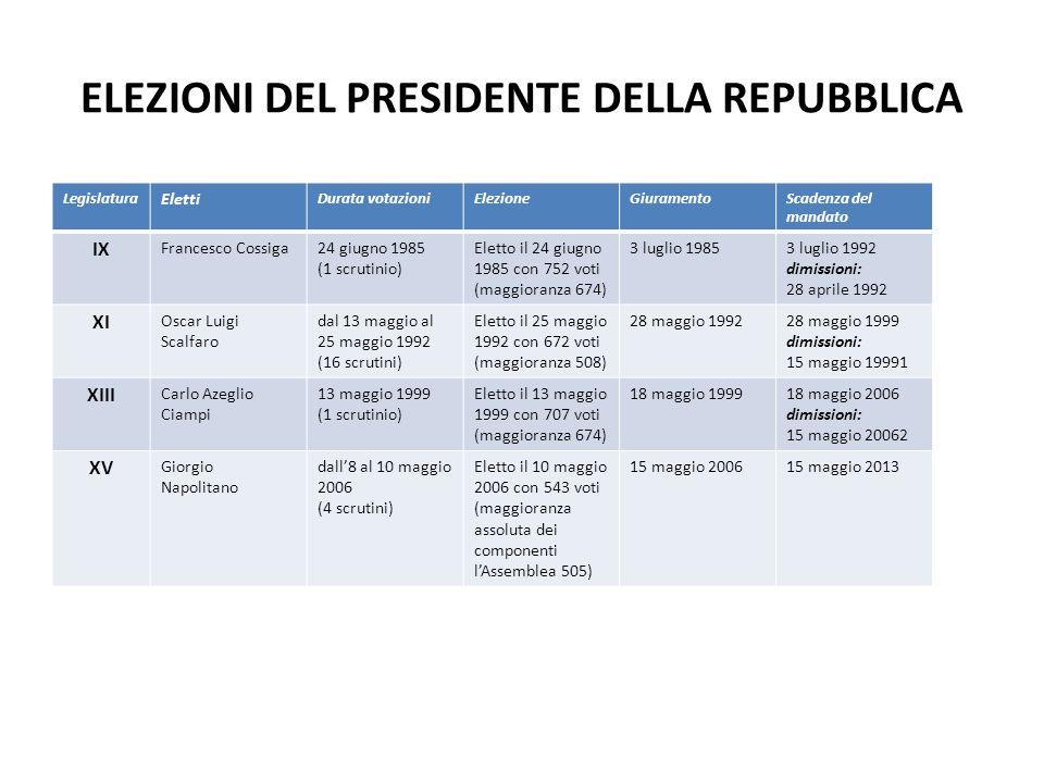 ELEZIONI DEL PRESIDENTE DELLA REPUBBLICA Legislatura Eletti Durata votazioniElezioneGiuramentoScadenza del mandato IX Francesco Cossiga24 giugno 1985