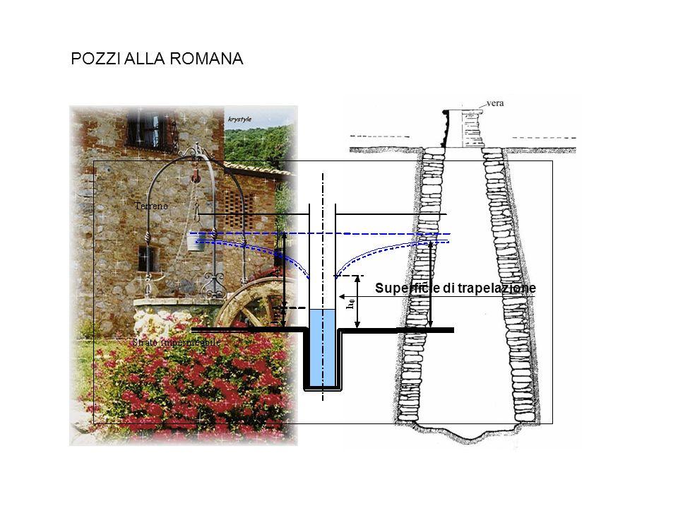 POZZI ALLA ROMANA Superficie di trapelazione