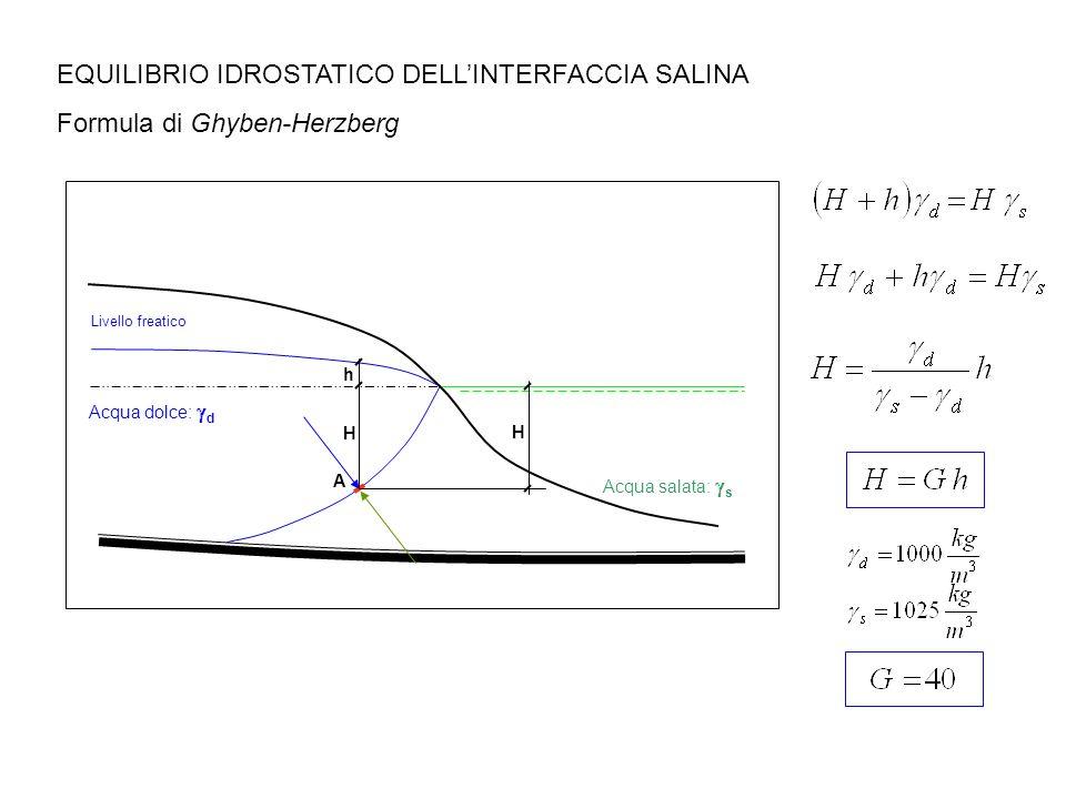 EQUILIBRIO IDROSTATICO DELLINTERFACCIA SALINA Formula di Ghyben-Herzberg Livello freatico Acqua dolce: d Acqua salata: s H H h A