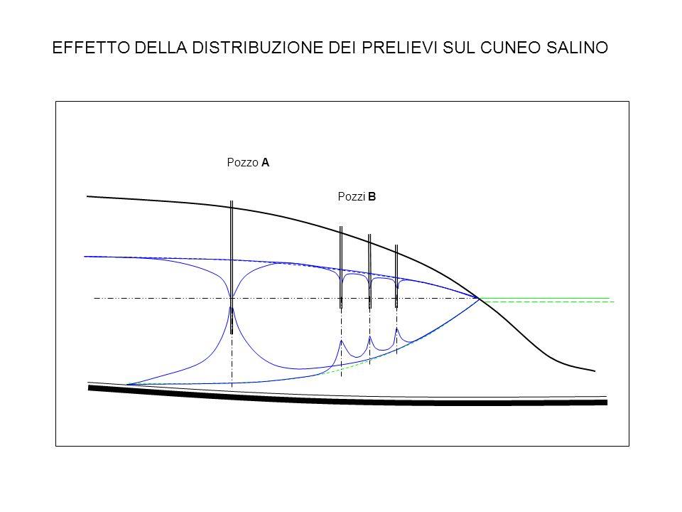 EFFETTO DELLA DISTRIBUZIONE DEI PRELIEVI SUL CUNEO SALINO Pozzo A Pozzi B