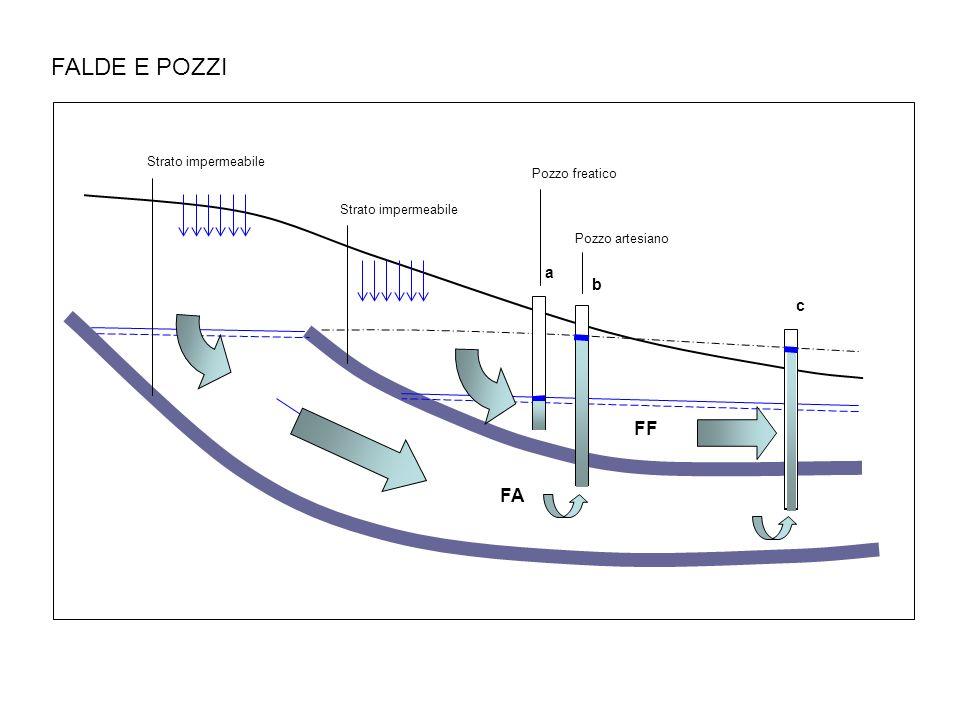 FF FA Strato impermeabile Pozzo freatico Pozzo artesiano a b c FALDE E POZZI