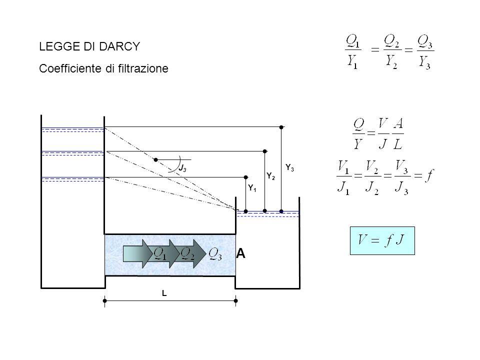 Y3Y3 L A J3J3 LEGGE DI DARCY Coefficiente di filtrazione Y2Y2 Y1Y1