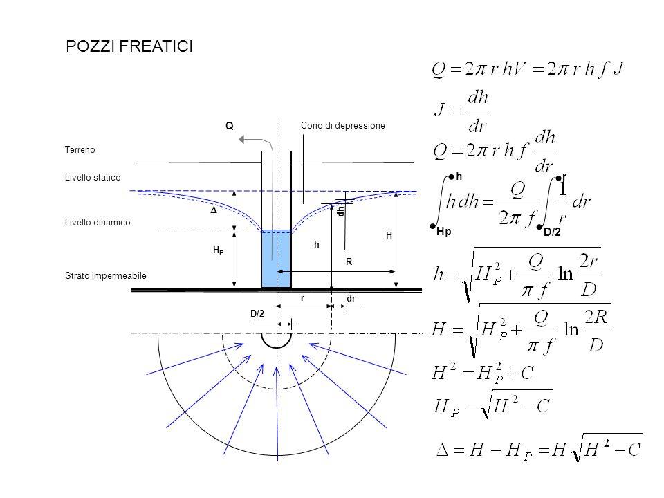 Terreno Strato impermeabile Livello statico D/2 r R H Cono di depressione h POZZI FREATICI Q Livello dinamico HPHP dh dr Hp h D/2 r