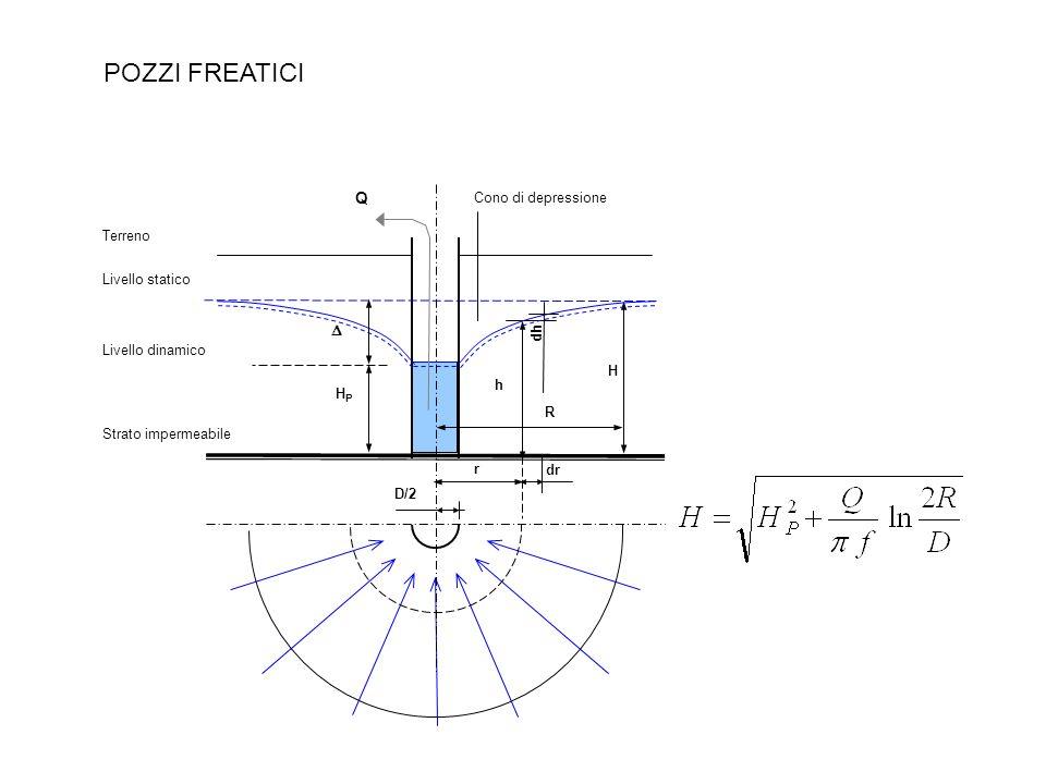 POZZI FREATICI Terreno Strato impermeabile Livello statico D/2 r R H Cono di depressione h Q Livello dinamico HPHP dh dr