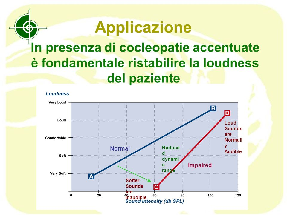 Applicazione Normal Impaired Reduce d dynami c range Softer Sounds are Inaudible Loud Sounds are Normall y Audible In presenza di cocleopatie accentua