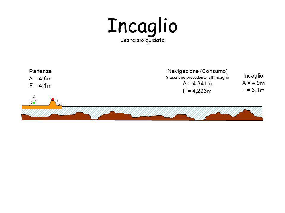 Incaglio Esercizio guidatoc L2L2 L1L1 AF WL · ML· ML · G· G Dati nave alla partenza L 1 = 63 m L 2 = 64 m F = 4,1 m A = 4,6 m GM L = 8 m Dati relativi al consumo Carburante = 120 ton (30 metri a pp) Acqua = 25 ton (15 metri a pr) Lubrificante = 9 ton (40 metri a pr) 30 m15 m 40 m Calcolo dei pescaggi conseguenti al consumo (TPC = 22 ton / MCT1C = 75 t*m) 1) Differenza di pescaggio dovuta allo sbarco di peso A = F = ( (pesi)) / (100*TPC) = (120+25+12) / 2200 = 0,07m 2) Calcolo del momento risultante dal consumo Momento = (peso * posizione) = 120*(-30) + 25*15 + 9*40 = -3600 + 375 + 360 = -2865 t*m (è negativo perché ho perso più peso a poppa quindi la poppa si alza e la prua si abbassa) 3) Calcolo della differenza di assetto causata dal consumo trim = Momento / (100*MCT1C) = 2865 / 7500 = 0.382 m 4) Calcolo della variazione dei pescaggi causata dal momento risultante F = trim * L1/L = 0,382 * 63/127 = 0.193m (è positivo) A = trim * L2/L = 0,382 * 64/127 = 0.189m (è negativo) 5) Calcolo dei nuovi pescaggi F = F – F + F = 4,1 – 0,07 + 0,193 = 4,223A = A – A – A = 4,6 – 0,07 – 0,189 = 4,341
