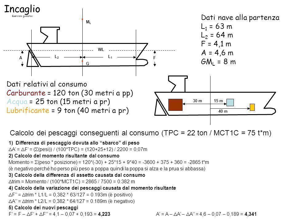 Incaglio Esercizio guidatoc Situazione successiva allincaglio RfRf xfxf Pescaggi conseguenti allincaglio A = 4,9m F = 3,1m R f = reazione del fondale x f = ascissa della R f Calcolo della reazione del fondale R f 1) Differenza di immersione media Tm = (F + A) / 2 = immersione media un momento prima dellincaglio = (4,341 + 4,223) / 2 = 4,282m Tm = (F + A) / 2 = immersione media dopo lincaglio = (4,9 + 3,1) / 2 = 4m = Tm – Tm (zona di emersione o differenza di immersione media) = 4,282 – 4 = 0,282m 2) Calcolo della reazione del fondale R f (Domanda = lo sbarco di quale peso avrebbe provocato la stessa differenza di immersione media?) R f = (in cm) * TPC = 28,2 cm * 22 ton = 620,4 ton Calcolo dellascissa della R f 1) Variazione di assetto Trim = (F - A) = assetto un momento prima dellincaglio = (4,341 - 4,223) = 0,118m Trim = (F - A) = assetto dopo lincaglio = (4,9 – 3,1) = 1,8m Variazione di assetto = trim – trim = 1,8 – 0,118 = 1,682m 2) Calcolo dellascissa della R f (Domanda = lo spostamento di quanti metri del peso pari alla Rf avrebbe provocato tale variazione di assetto?) (R f * x Rf ) / MCT1C = 168,2cm (variaz.