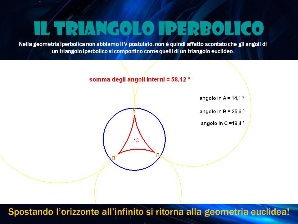 Il triangolo iperbolico Nella geometria iperbolica non abbiamo il V postulato, non è quindi affatto scontato che gli angoli di un triangolo iperbolico