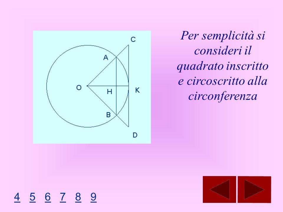 Per semplicità si consideri il quadrato inscritto e circoscritto alla circonferenza 44 5 6 7 8 956789