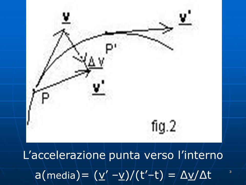 3 Laccelerazione punta verso linterno a( media )= (v –v)/(t–t) = Δv/Δt