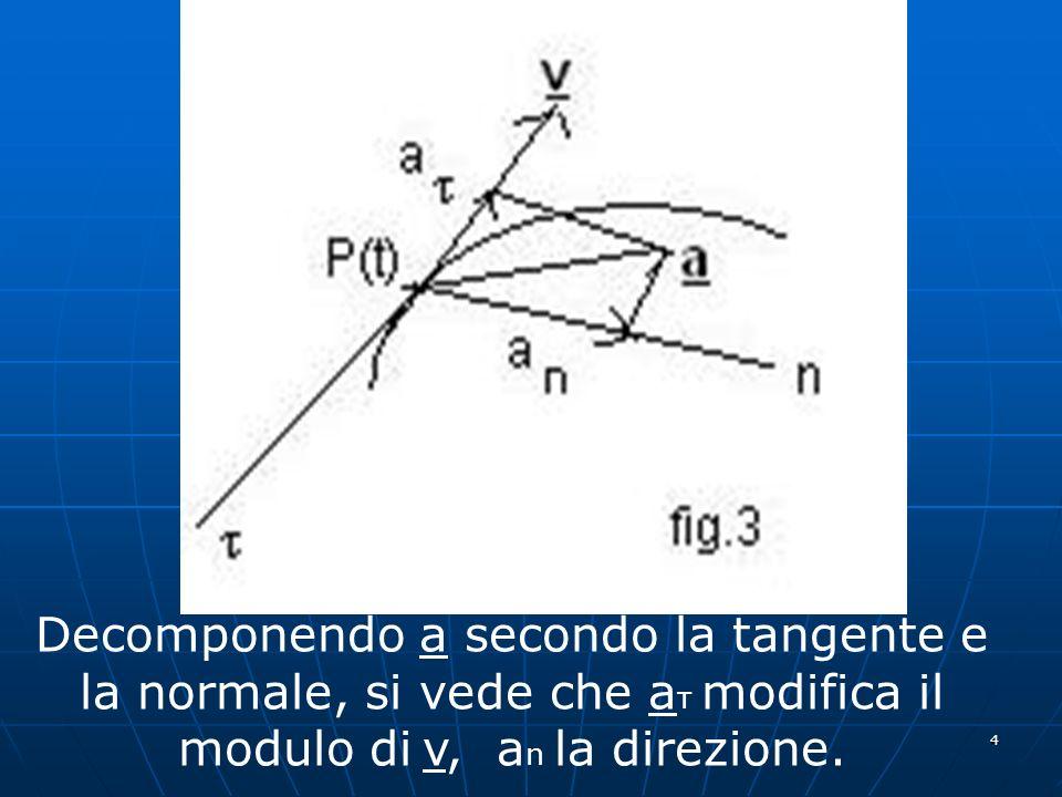 5 Se il modulo di v è costante, a è normale alla tangente, quindi a v; se poi il raggio di curvatura è costante, il moto è circolare.