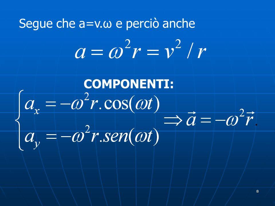 29 In fisica elementare si trova che lenergia potenziale di gravità è U = mgh >0, mentre qui abbiamo U = -GMm/r <0.