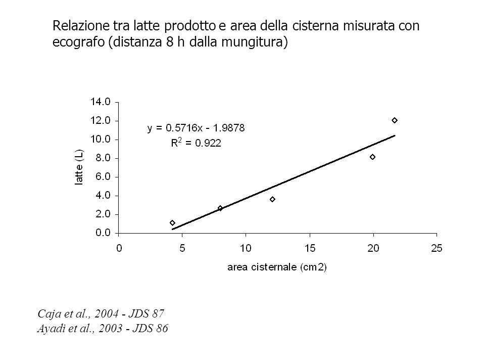 Caja et al., 2004 - JDS 87 Ayadi et al., 2003 - JDS 86 Relazione tra latte prodotto e area della cisterna misurata con ecografo (distanza 8 h dalla mu
