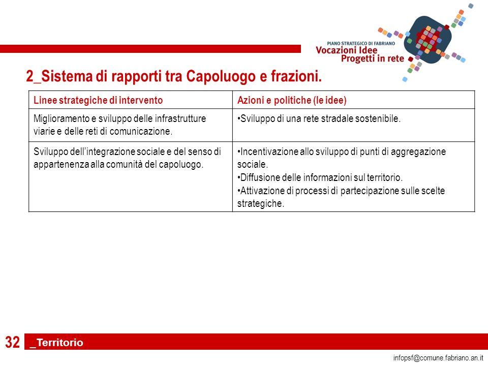 32 infopsf@comune.fabriano.an.it 2_Sistema di rapporti tra Capoluogo e frazioni.