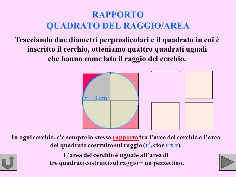RAPPORTO QUADRATO DEL RAGGIO/AREA In ogni cerchio, cè sempre lo stesso rapporto tra larea del cerchio e larea del quadrato costruito sul raggio (r2, (
