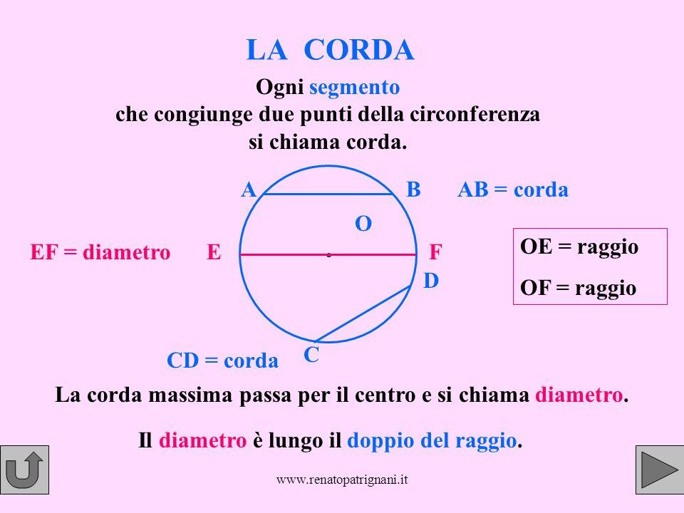 www.renatopatrignani.it LA CORDA Ogni segmento che congiunge due punti della circonferenza si chiama corda. AB C D EF AB = corda CD = corda EF = diame