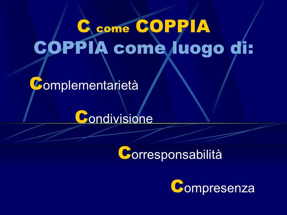 C ondivisione C orresponsabilità C ompresenza C omplementarietà C come COPPIA COPPIA come luogo di: