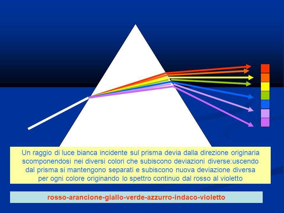Un raggio di luce bianca incidente sul prisma devia dalla direzione originaria scomponendosi nei diversi colori che subiscono deviazioni diverse:uscen
