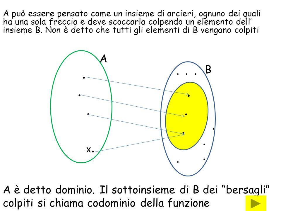 A può essere pensato come un insieme di arcieri, ognuno dei quali ha una sola freccia e deve scoccarla colpendo un elemento dell insieme B.