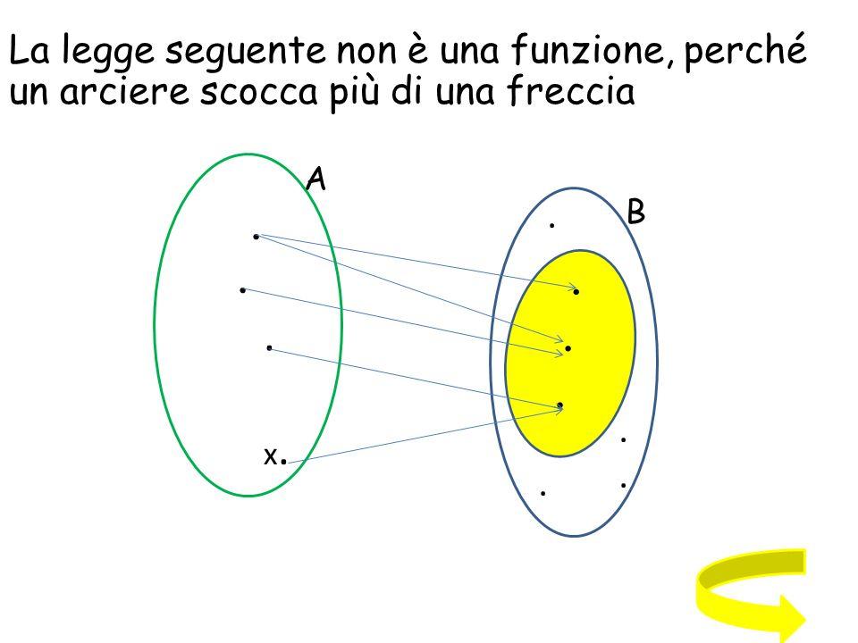 Per indicare una funzione f tra due insiemi A e B si usa la scrittura f:A B.